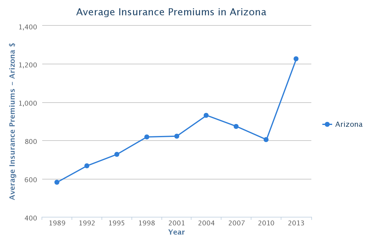 Countrywide Insurance Quote Arizona Car Insurance Rates Quotes & Agents Reviews & Research