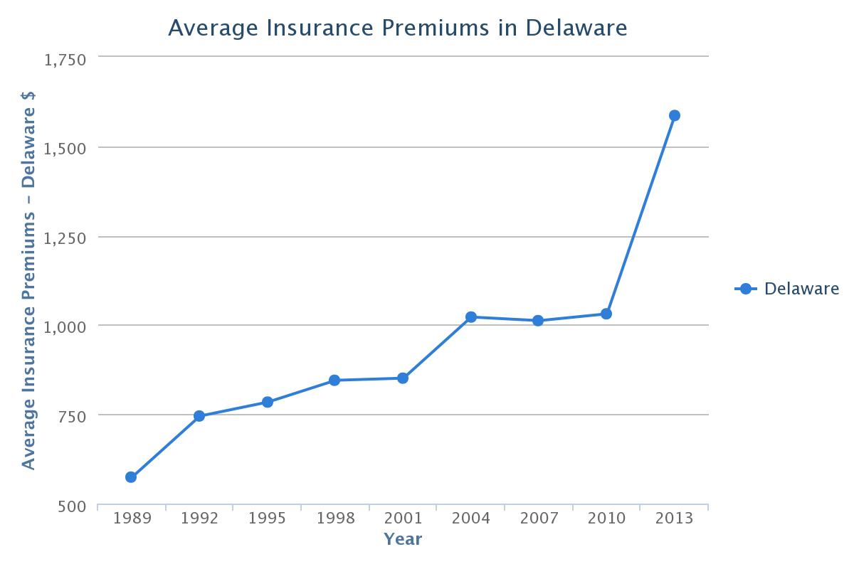 How To Decrease Car Insurance Rates
