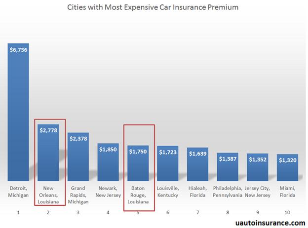 Baton Rouge Car Insurance Rates